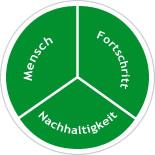 KonzeptBau GmbH : Partner - chart-unternehmen-partner